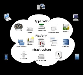 4 Reasons For Small Business (SMB) To Consider Cloud IT Services
