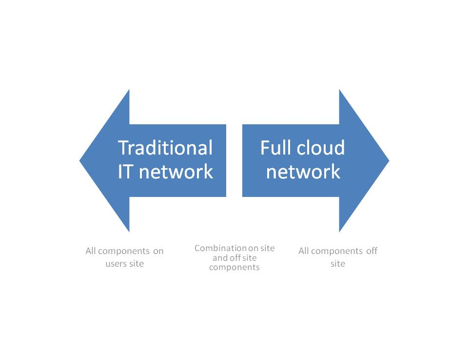 Degrees of Cloud Network