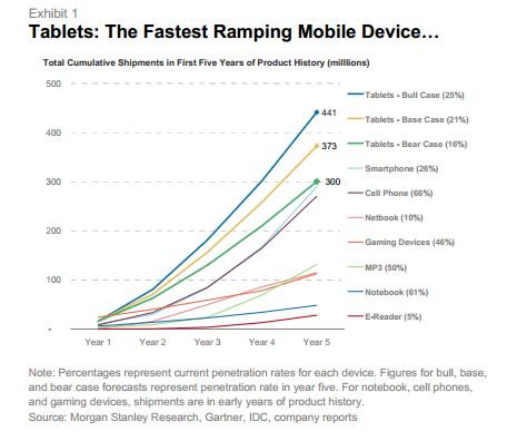 Fastest Ramping Mobile Device