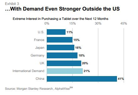 Tablet Demand Strong Outside US resized 600