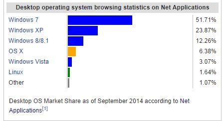 Wikipedia Desktop OS Stats September 2014 resized 600