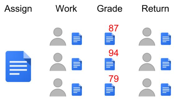 Classroom By Google resized 600