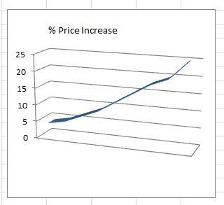PriceIncreasesWithLowerCanadianDollar