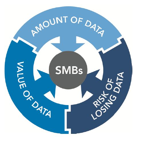 Small Business data backup