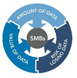 Business continuity data