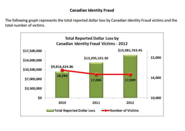 Canadian Identity Fraud Statistics 2010 to 2012 resized 600