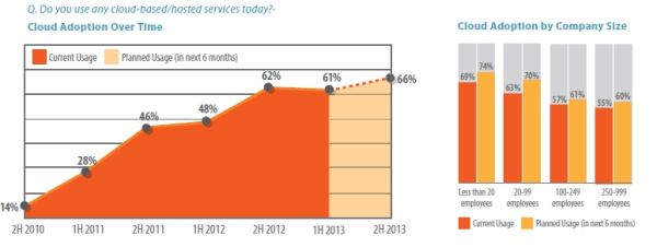 Cloud Based Services Spiceworks State of SMB IT 1H 2013 resized 600
