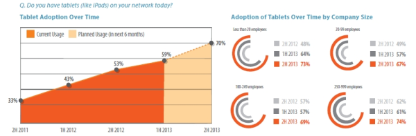 Tablet Adoption Spiceworks State of SMB IT 1H 2013 resized 600