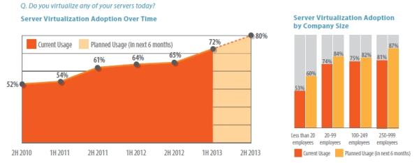 Server Virtualization Spiceworks State of SMB IT 1H 2013 resized 600