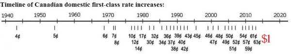 Timeline postage rate increases 1952 - 2014