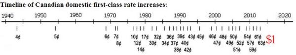 Timeline postage rate increases 1952 - 2014