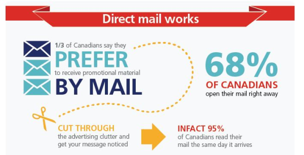 There is room for direct mail in our marketing - Postage rates help