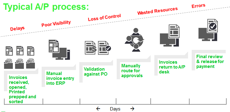 Typical Accounts Payable steps and manual processes can be time consuming