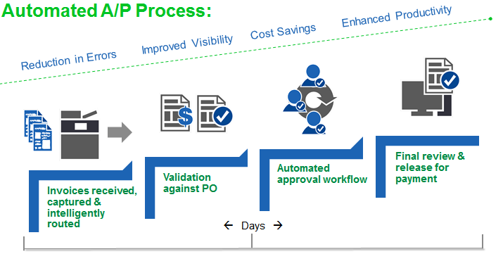Optimize you AP Process using Readsoft intelligent data extraction software with OCR