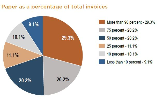 Paper_as__Percent_of_Invoices.jpg