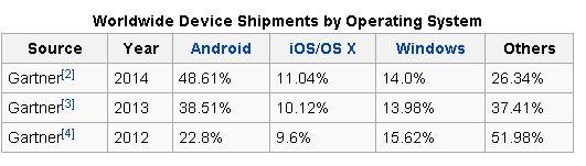 Worldwide_device_shipments_by_operating_system_-_Gartner_data