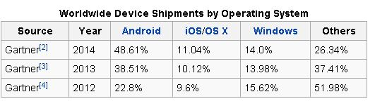 Worldwide_device_shipments_by_operating_system_-_Gartner_data